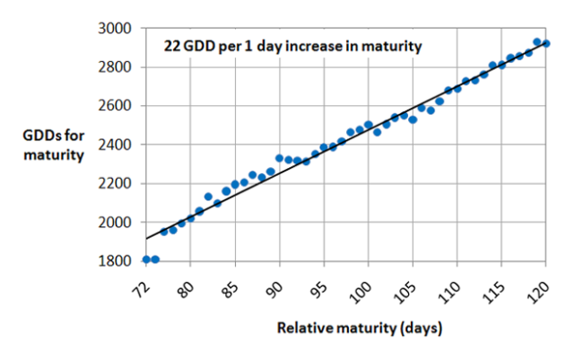 Corn Maturity Growing Degree Days Chart